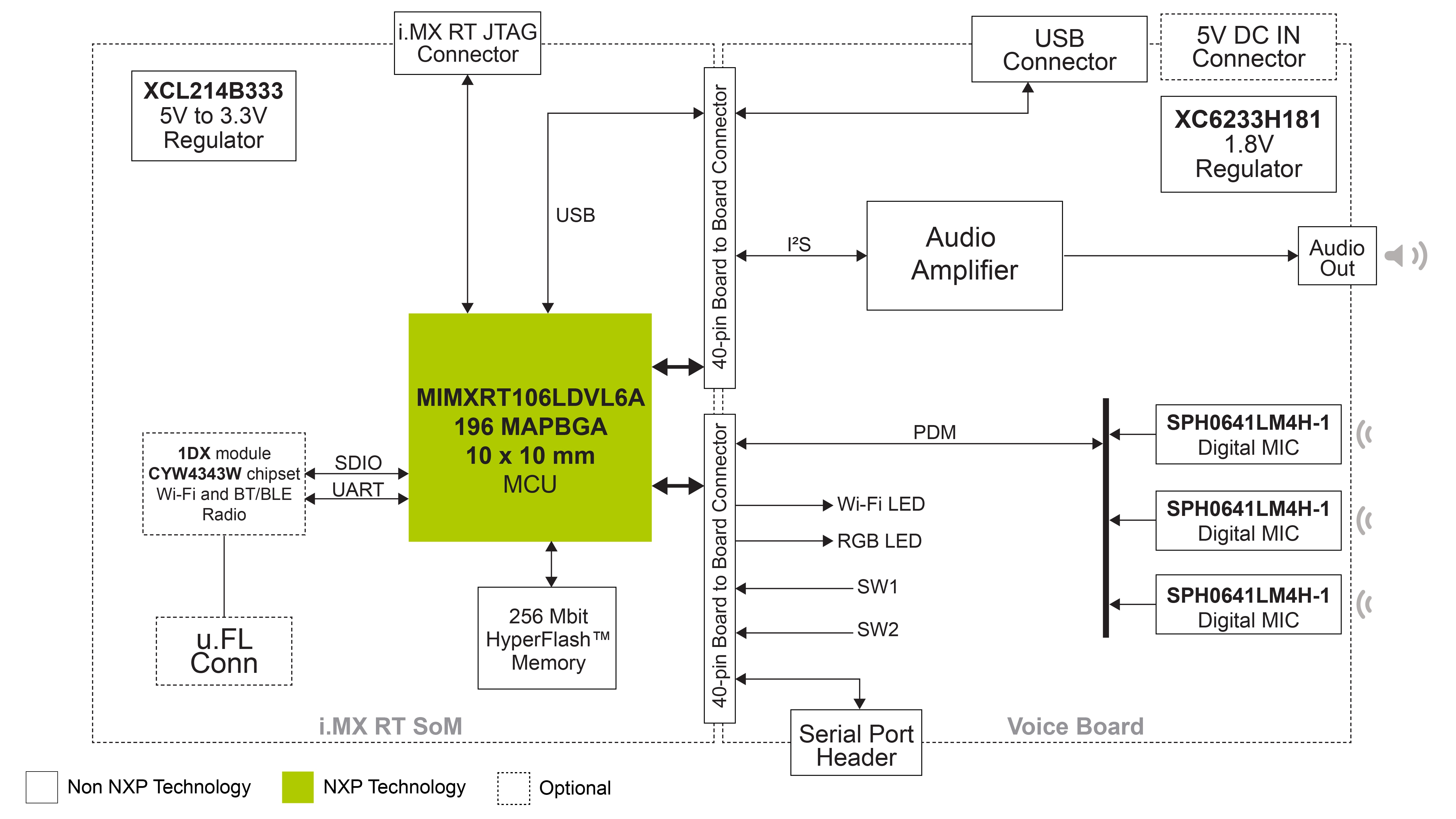 i.MX RT Local Voice Control MCU  - Hardware