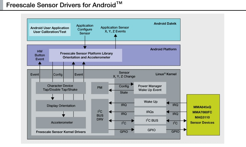 Android Sensors Drivers Block Diagram