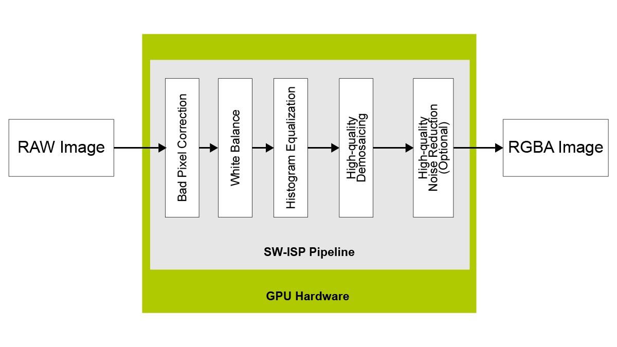 SoftISP Pipeline Block Diagram