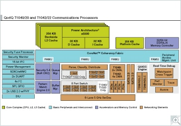 QorIQ T1040/20 and T1042/22 Communication Processors