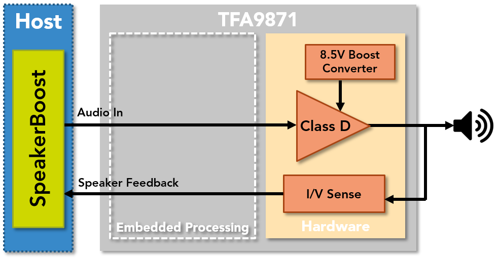 TFA9871 Block Diagram