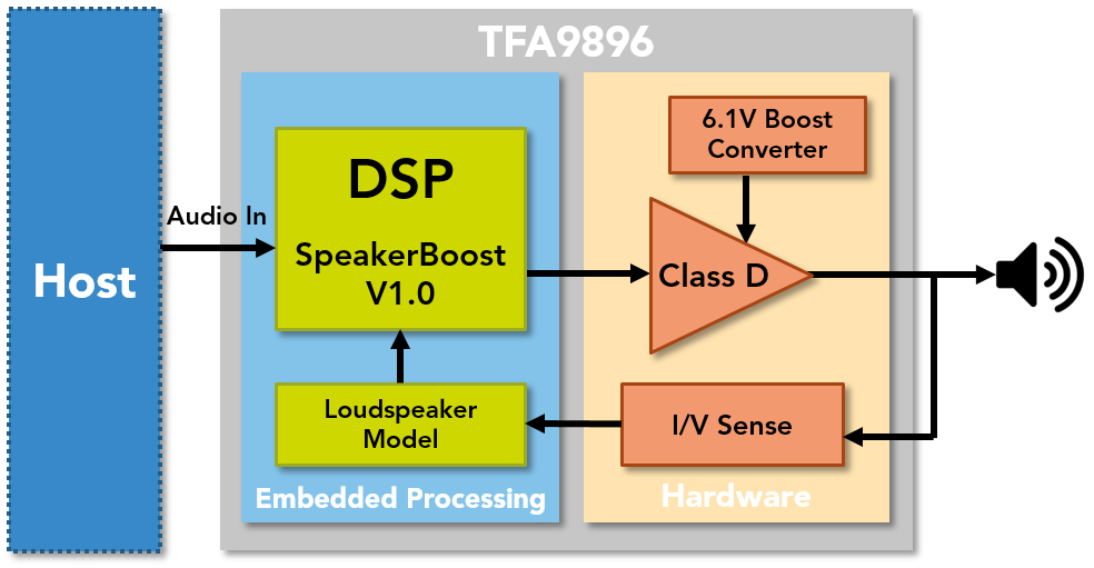TFA9896 Smart Amplifier Block Diagram