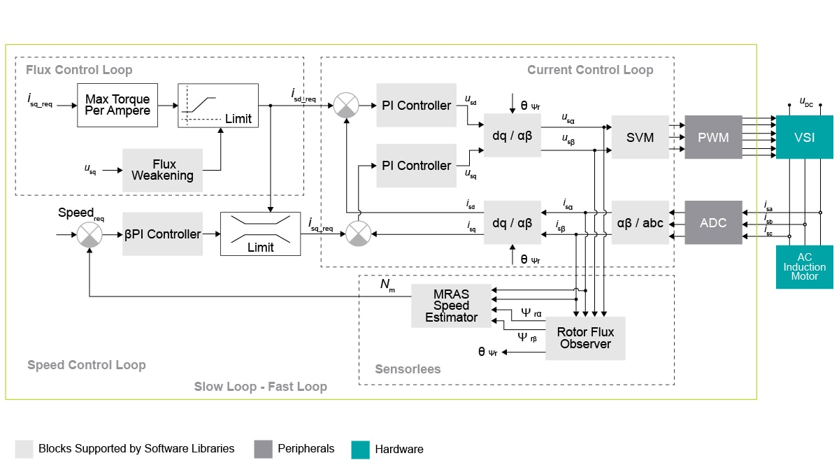 3-Phase AC Induction Motor Control Block Diagram