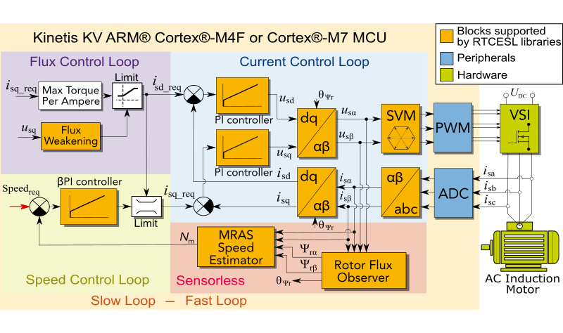 3-Phase AC Induction Motor Control Design|NXP