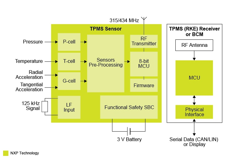 Tire Pressure Monitoring Sensor  Tpms  Systems Solutions