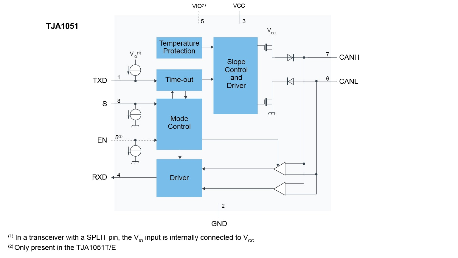 TJA1051 High-speed CAN transceiver block diagram
