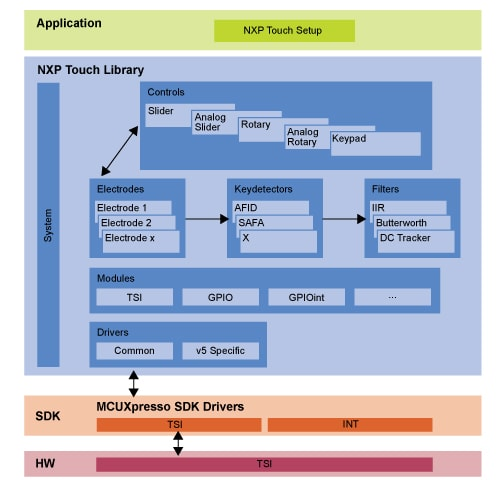 NXP<sup>®</sup> Touch Software Block diagram