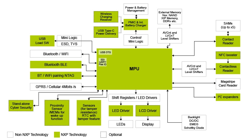 Mobile and Stationary Point of Sales | NXP