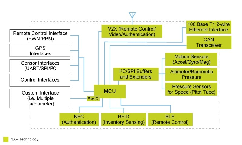 UAV Intermediate Flight Controller Block Diagram