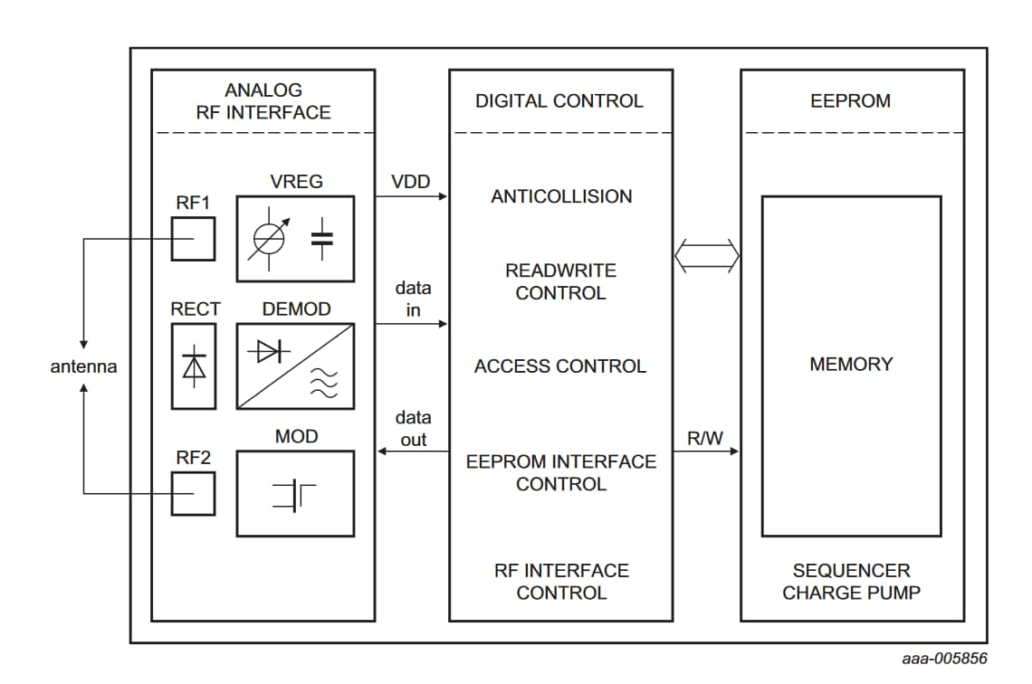 UCODE 7xm Block Diagram