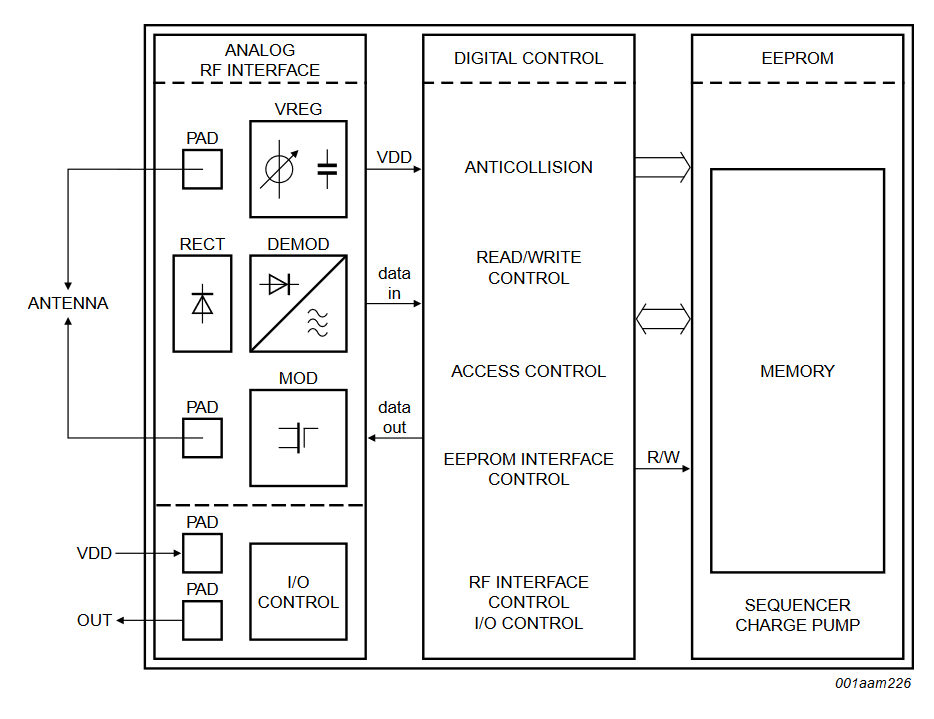UCODE G2iL G2iL+ Block Diagram