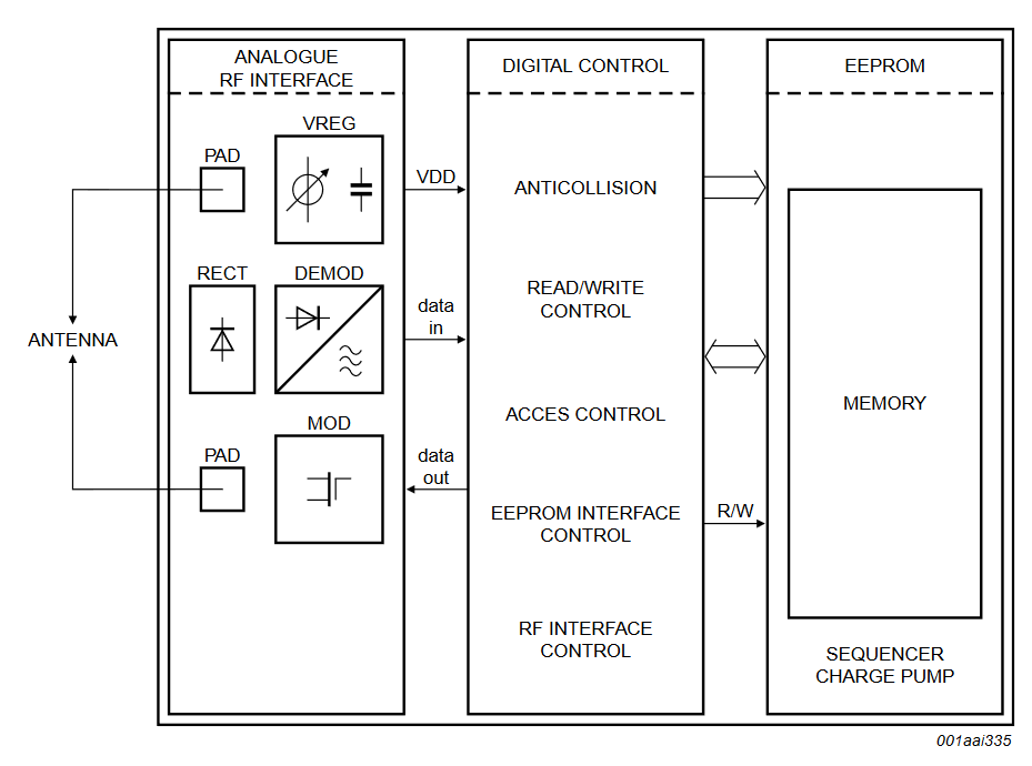 UCODE HSL Block Diagram
