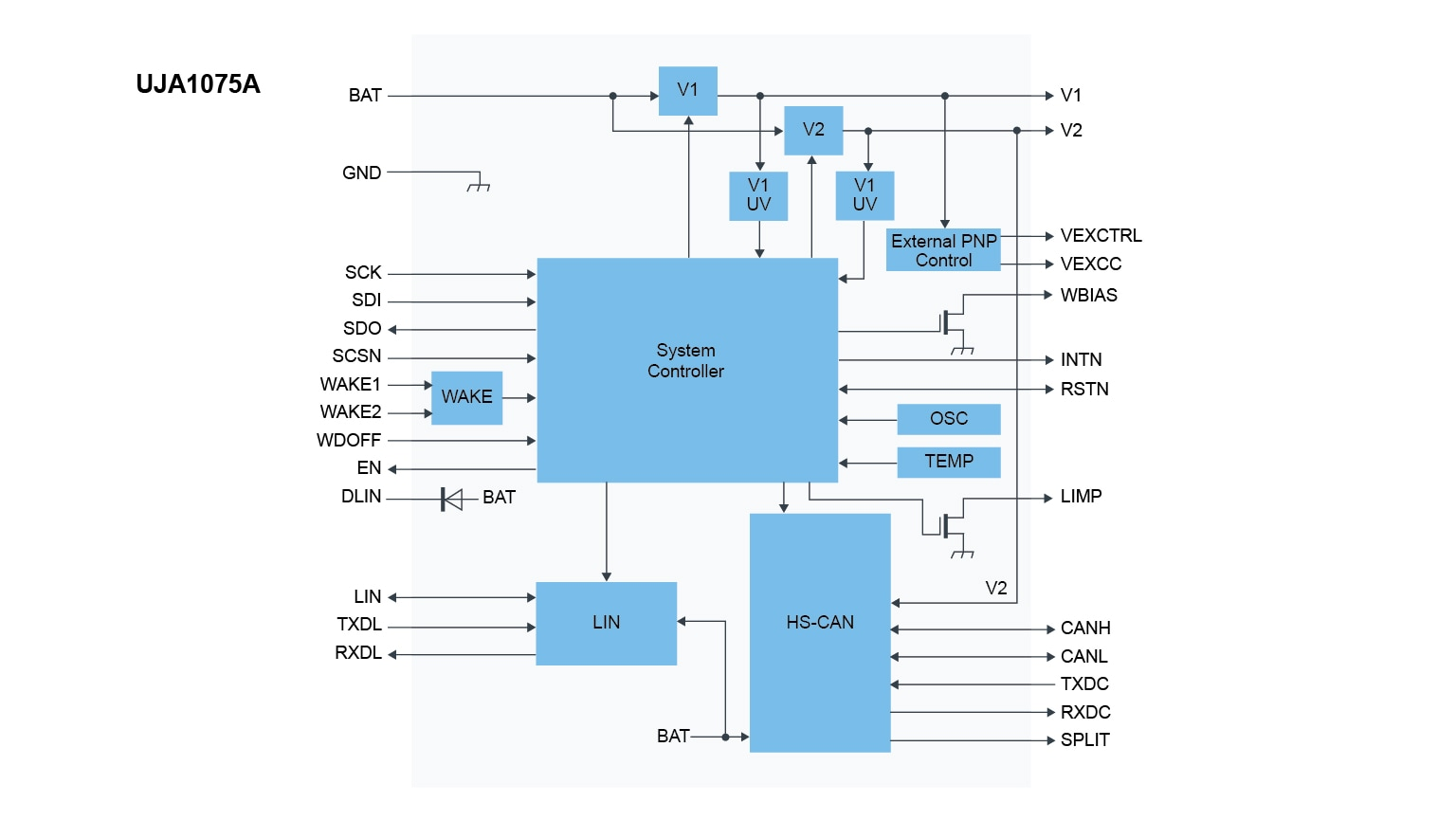 UJA1075ATW Block Diagram