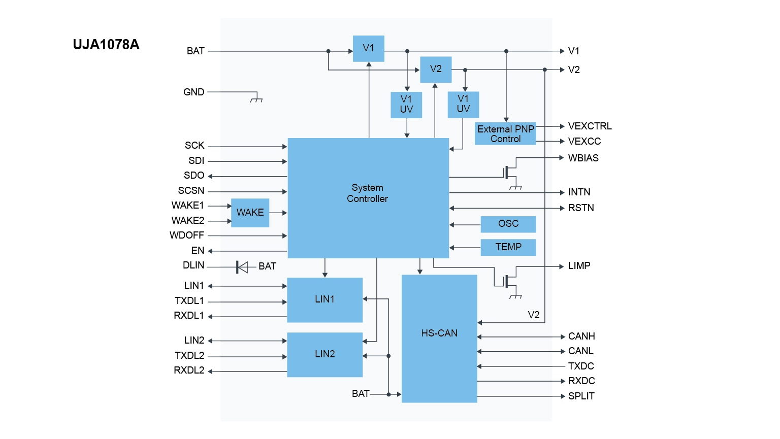 UJA1078ATW Block Diagram