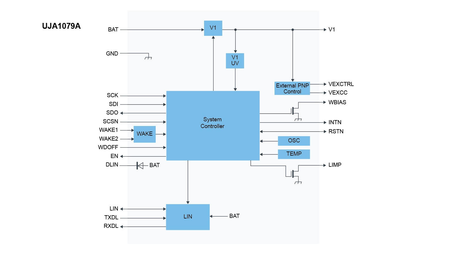 UJA1079ATW Block Diagram