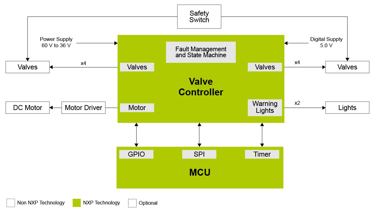 Hydraulic/Pneumatic Valves Controller System - Block Diagram