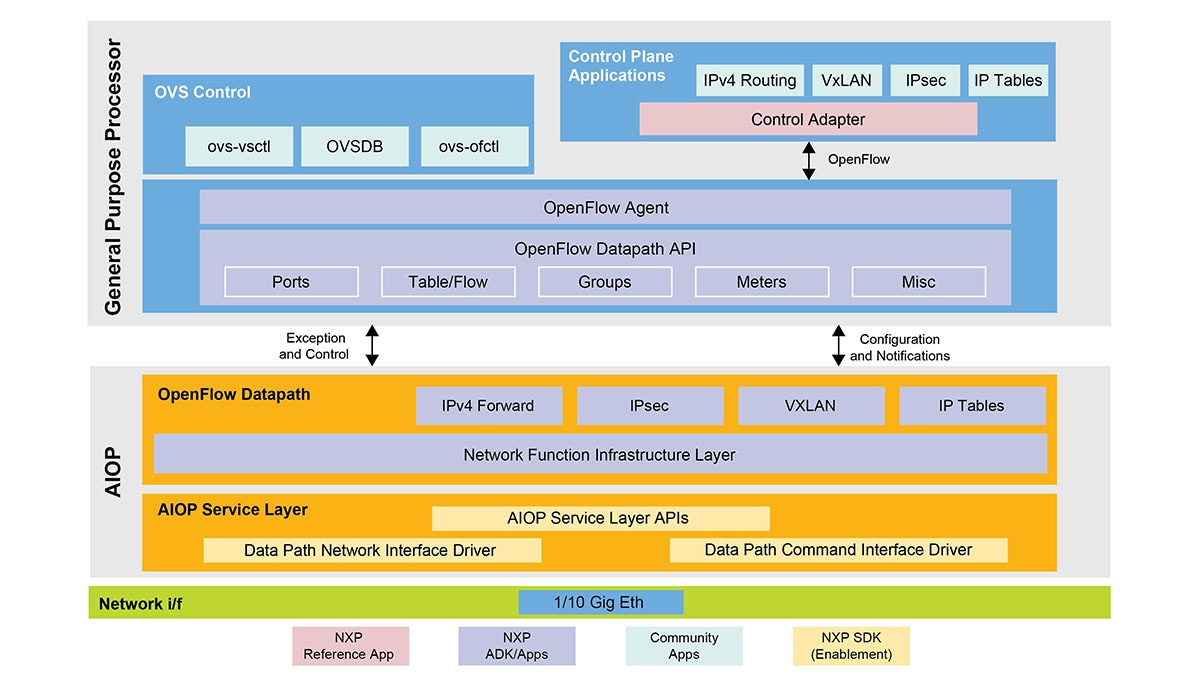 VortiQa<sup>&#174;</sup> OpenFlow Premium Package Application Development Kit