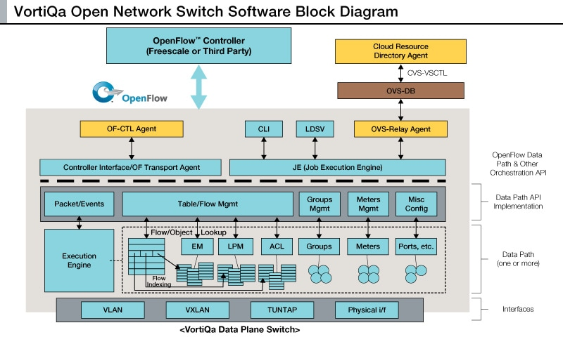 VortiQa<sup>&#174;</sup> Open Network Switch software
