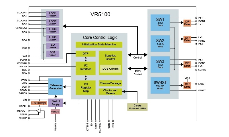 VR5100 Multi-output DC-DC regulator Block Diagram