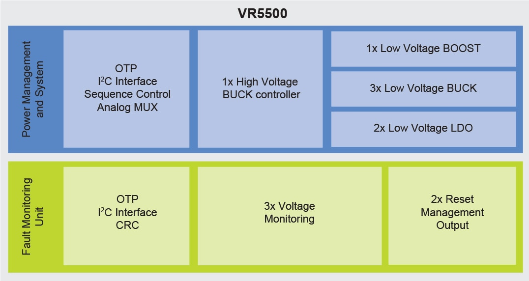 VR5500, High Voltage PMIC Block Diagram