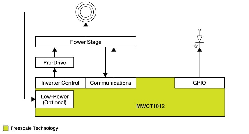 WCT-15W1COILTX Single-Coil Wireless Charger Block Diagram