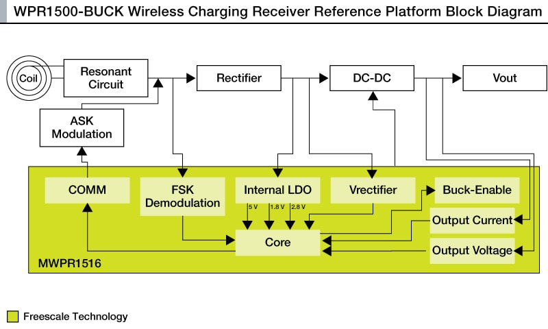 wpr1500 buck 15 w wireless charging receiver reference design nxp wireless controller diagram wpr1500 buck block diagram