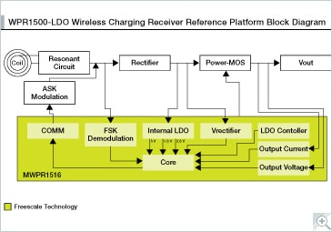 WPR1500-LDO Block Diagram