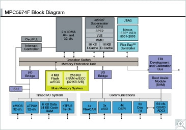 MPC5674F Microcontroller Block Diagram