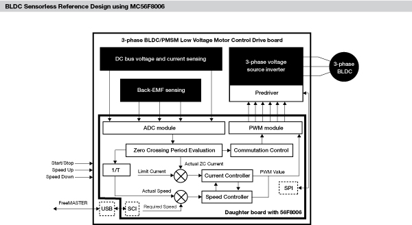BLDC Sensorless Reference Design using MC56F8006 Block Diagram