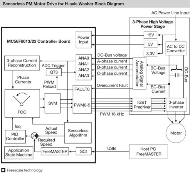 Sensorless PM Motor Drive for H-axis Washer Reference Design Block Diagram