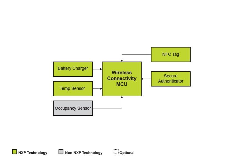Wireless occupancy sensornxp block diagram ccuart Gallery
