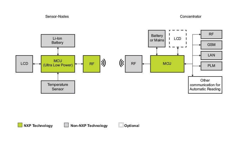 NXP<sup>&#174;</sup> Advanced Heat Meter block diagram