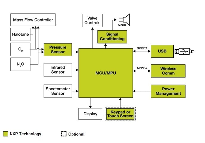 NXP<sup>&#174;</sup> Anesthesia Unit Monitor block diagram