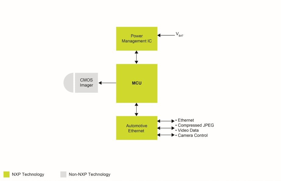 NXP<sup&gt;&amp;#174;</sup&gt; Basic Rear View Camera Application Block Diagram