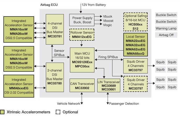 MMA16xx Acceleration Sensor Block Diagram