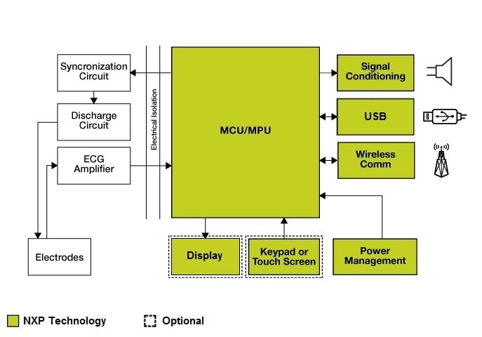 NXP<sup>&#174;</sup> Defibrillators Block Diagram