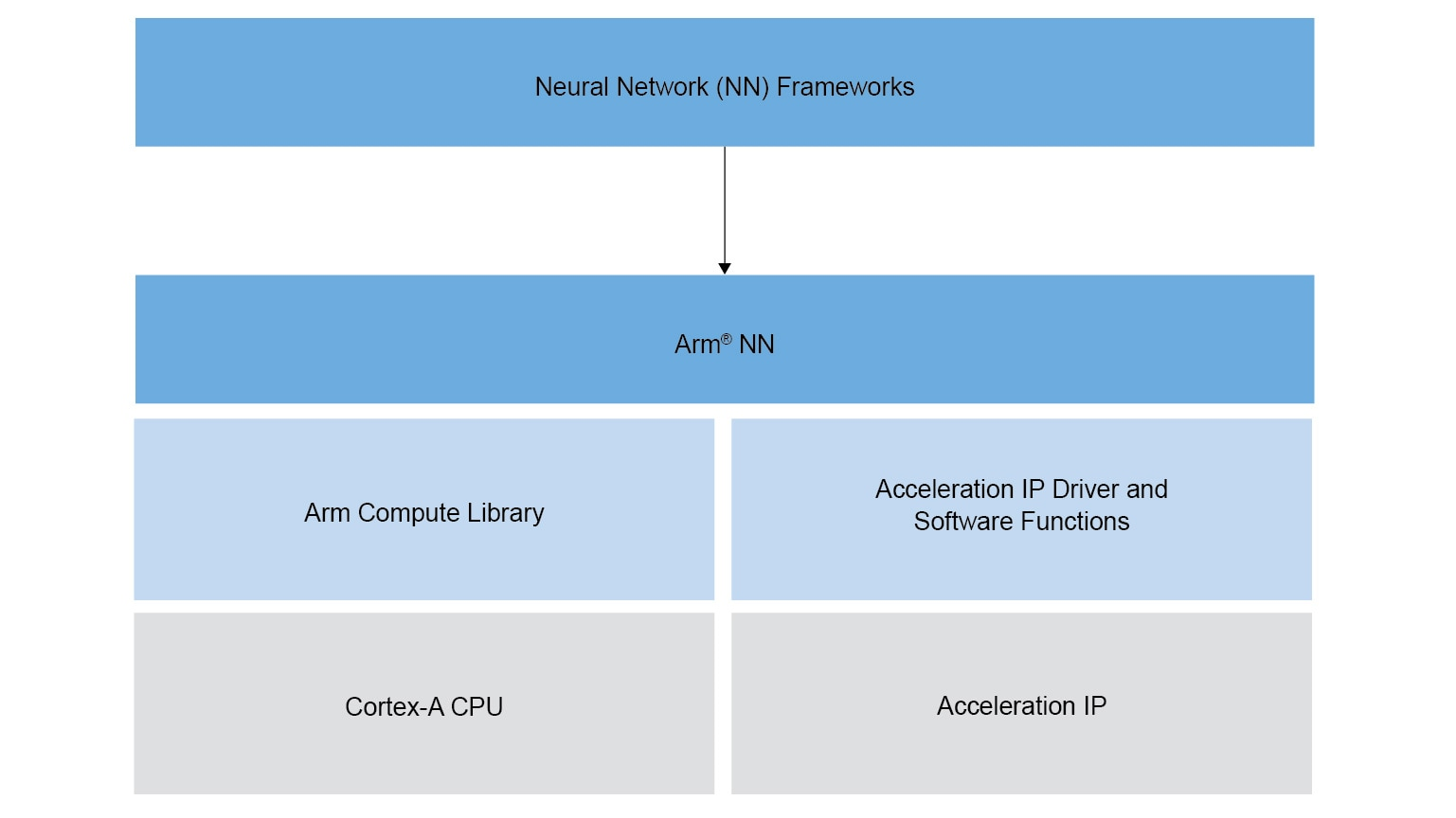 eIQ™ Software for Arm® NN Inference Engine | NXP
