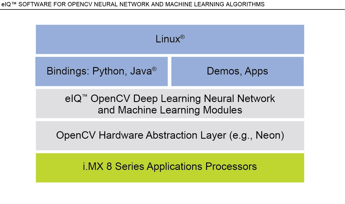 eIQ™ OpenCV Neural Network and ML Algorithm Support | NXP