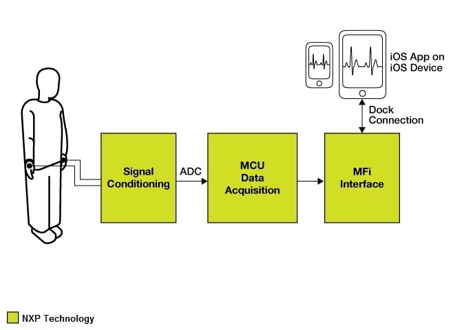 ecg machine schematic diagram