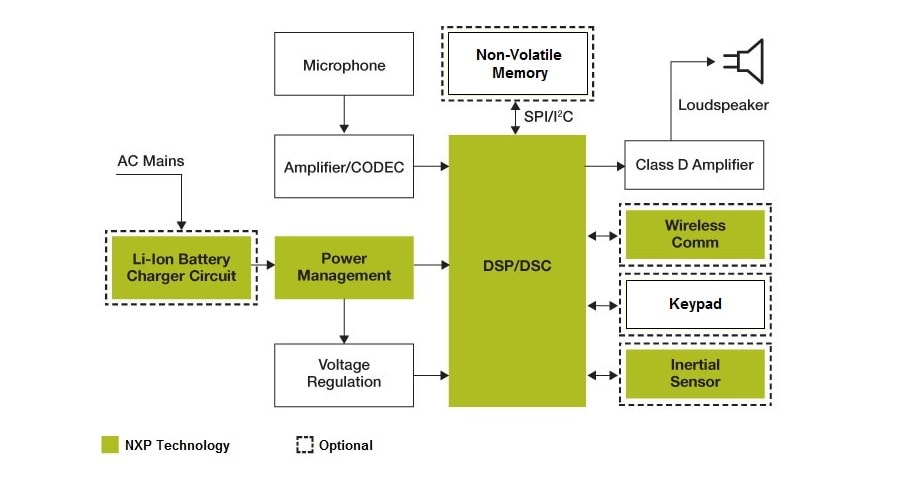 Hearing aidsnxp block diagram ccuart Choice Image