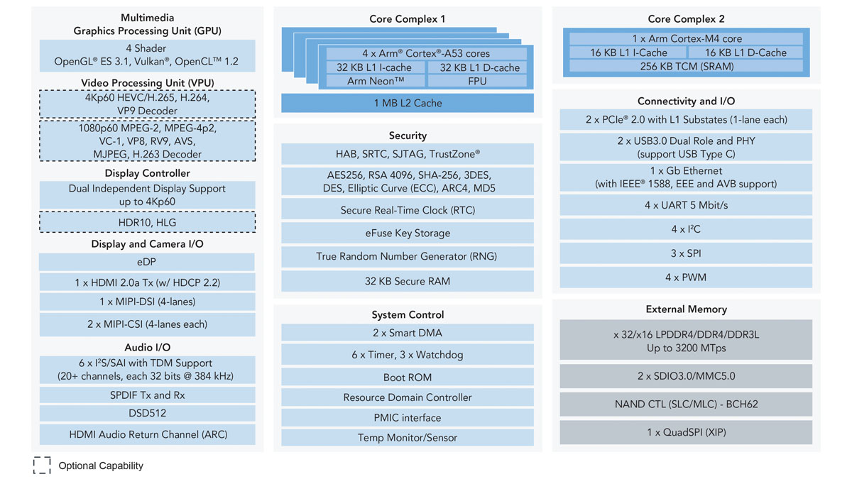 i.MX 8M Block Diagram