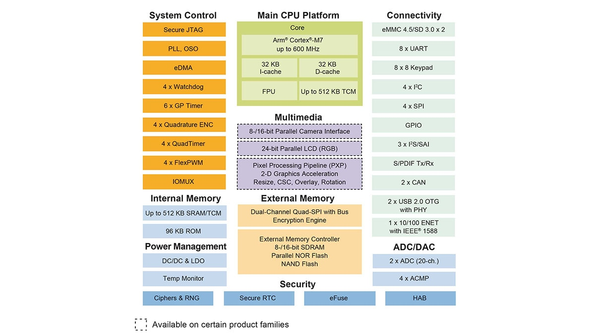 i.MX RT1050 crossover processor based on Cortex-M7