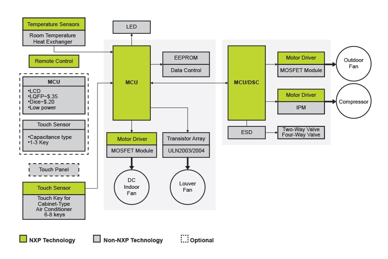 NXP<sup>&reg;</sup> Variable Frequency Room Air Conditioner Block Diagram