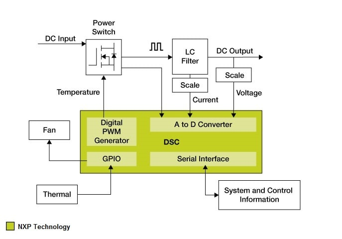 Switched Mode Power Supply | NXP