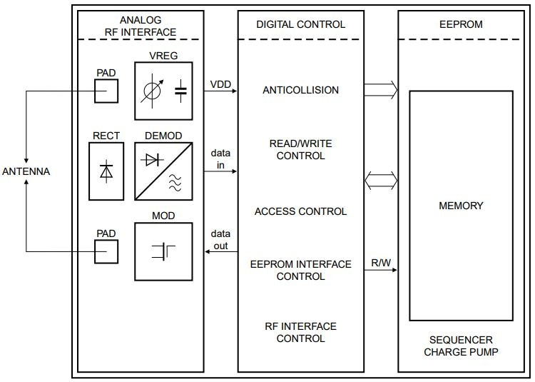 UCODE G2XM and G2XL Block Diagram