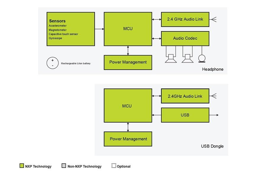Wireless gaming headsetsnxp block diagram ccuart Gallery