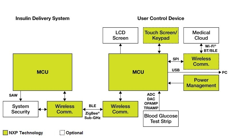 Wireless Insulin Pump Application Solution on Bluetooth Block Diagram