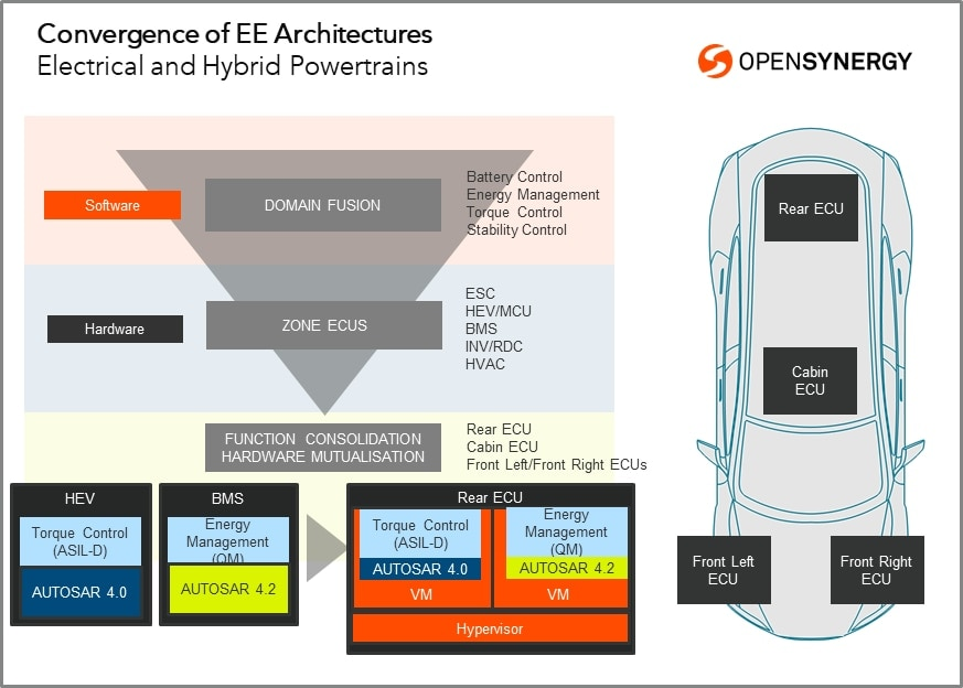 Convergence of EE architectures: Electrical and hybrid powertrains