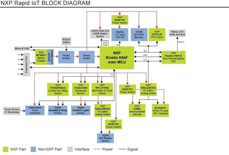 Rapid IoT Prototyping Kit Block Diagram
