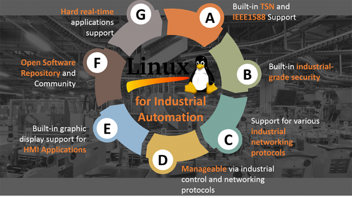 Download and Go – Open Industrial Linux for Factory Automation image